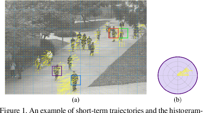 Figure 1 for Anomaly Detection and Localization in Crowded Scenes by Motion-field Shape Description and Similarity-based Statistical Learning