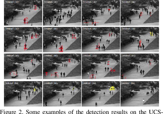Figure 3 for Anomaly Detection and Localization in Crowded Scenes by Motion-field Shape Description and Similarity-based Statistical Learning