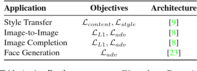 Table 1 from Dynamic-Net: Tuning the Objective Without Re