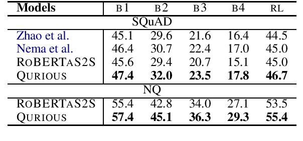 Figure 2 for QURIOUS: Question Generation Pretraining for Text Generation