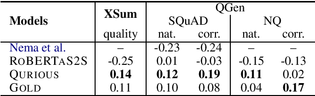 Figure 3 for QURIOUS: Question Generation Pretraining for Text Generation