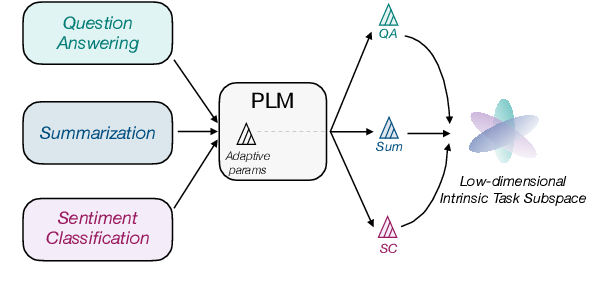 Figure 1 for Exploring Low-dimensional Intrinsic Task Subspace via Prompt Tuning
