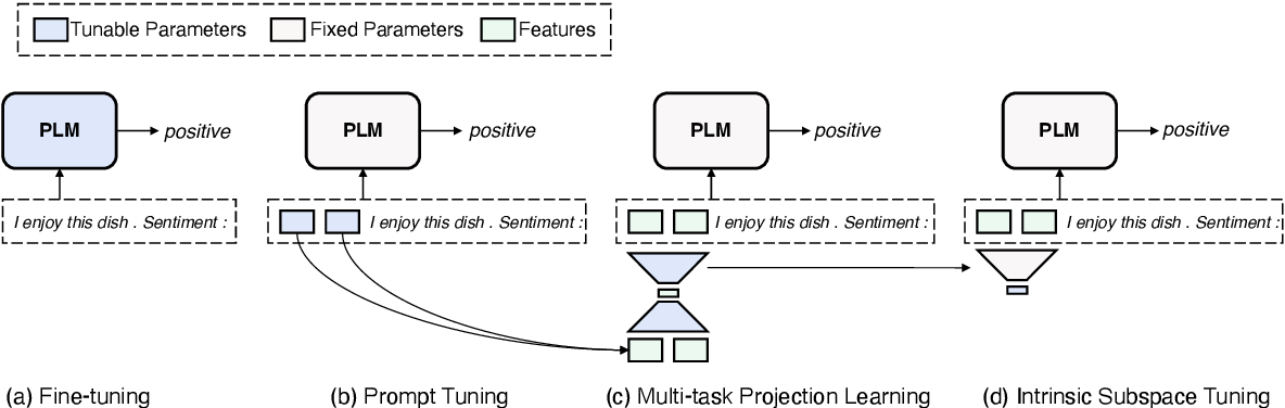 Figure 3 for Exploring Low-dimensional Intrinsic Task Subspace via Prompt Tuning