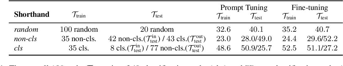 Figure 2 for Exploring Low-dimensional Intrinsic Task Subspace via Prompt Tuning