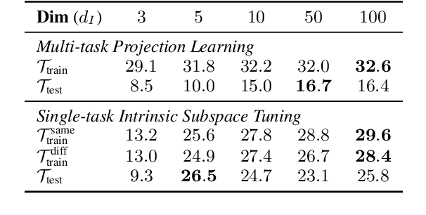 Figure 4 for Exploring Low-dimensional Intrinsic Task Subspace via Prompt Tuning