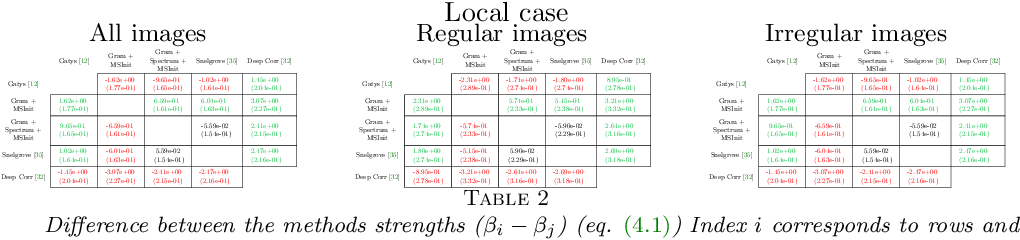 Figure 4 for High resolution neural texture synthesis with long range constraints
