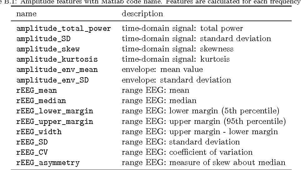 Table B 1 from NEURAL: quantitative features for newborn EEG using