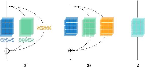Figure 1 for The SpeakIn System for VoxCeleb Speaker Recognition Challange 2021