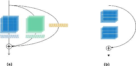 Figure 3 for The SpeakIn System for VoxCeleb Speaker Recognition Challange 2021