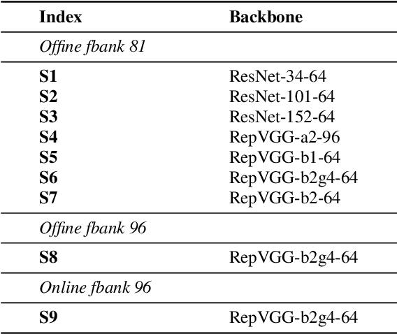 Figure 4 for The SpeakIn System for VoxCeleb Speaker Recognition Challange 2021
