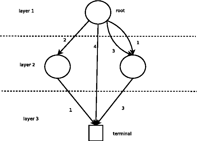 Figure 1 for Generic Global Constraints based on MDDs