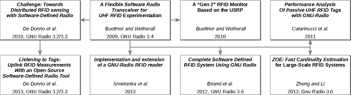 Figure 1 from An UHF RFID performance evaluation