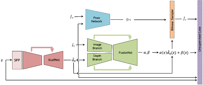 Figure 2 for Learning Topology from Synthetic Data for Unsupervised Depth Completion