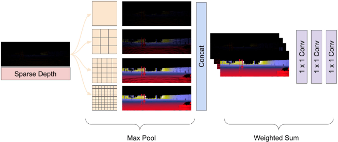 Figure 3 for Learning Topology from Synthetic Data for Unsupervised Depth Completion