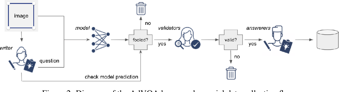 Figure 3 for Human-Adversarial Visual Question Answering