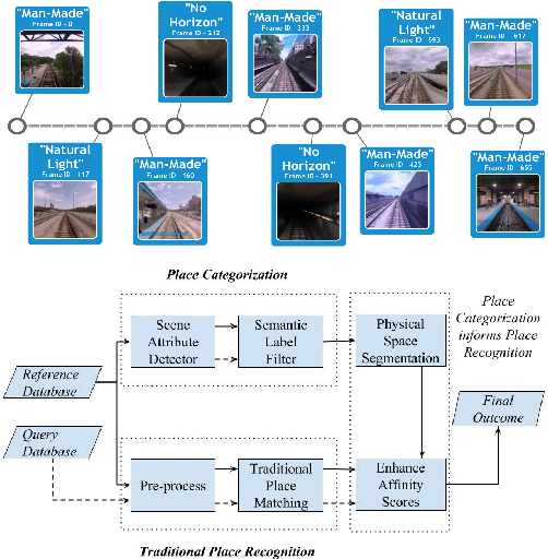 Figure 1 for Improving Condition- and Environment-Invariant Place Recognition with Semantic Place Categorization