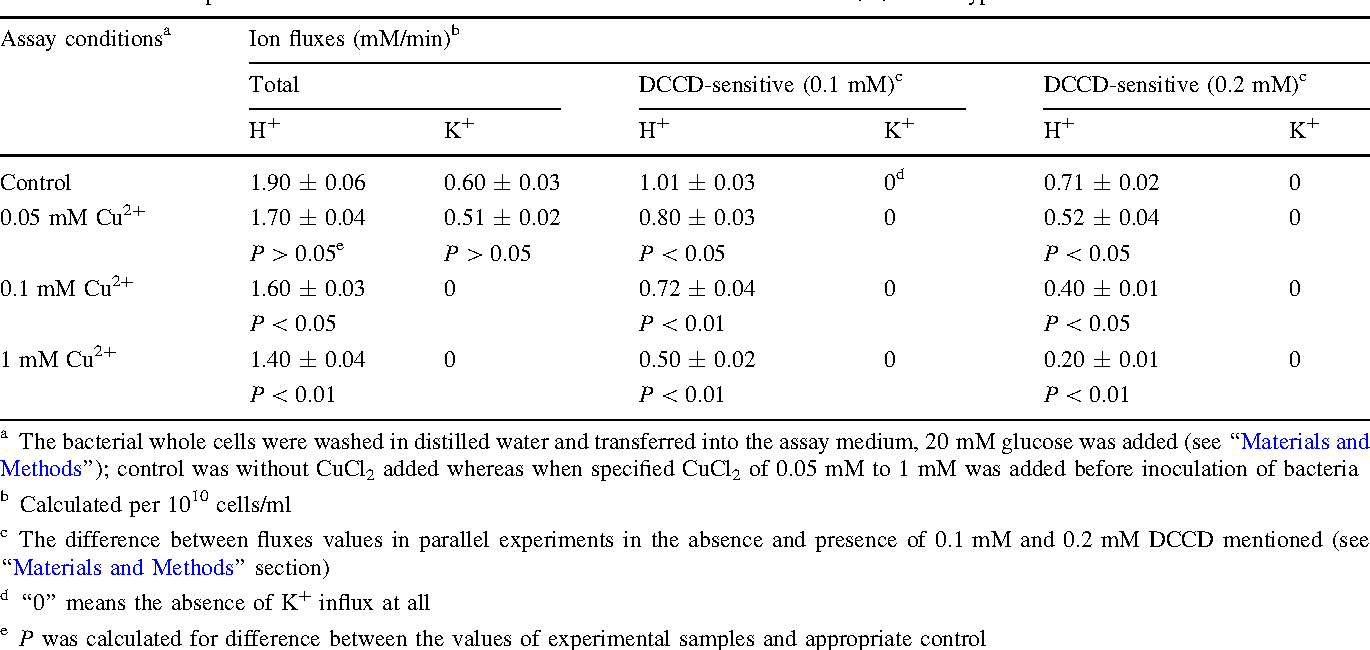 Table 1 from The Effects of Copper (II) Ions on Enterococcus hirae