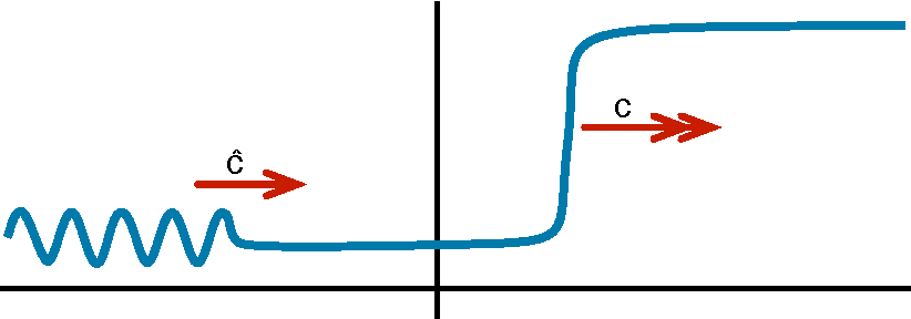 Figure 1: A schematic illustration of the expected dynamics near a convectively unstable front is shown: The speeds satisfy ĉ < c.