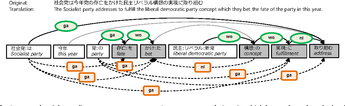 Figure 1 for Analysis of the Effect of Dependency Information on Predicate-Argument Structure Analysis and Zero Anaphora Resolution