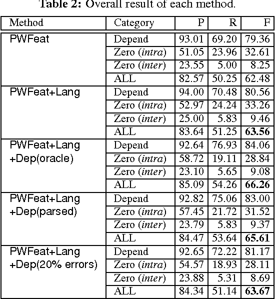 Figure 4 for Analysis of the Effect of Dependency Information on Predicate-Argument Structure Analysis and Zero Anaphora Resolution