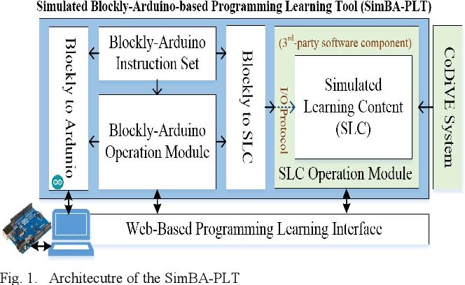 Building a Simulated Blockly-Arduino-Based Programming Learning Tool