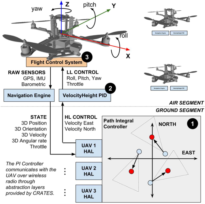 Figure 1 for Real-Time Stochastic Optimal Control for Multi-agent Quadrotor Systems
