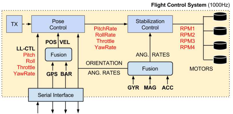 Figure 2 for Real-Time Stochastic Optimal Control for Multi-agent Quadrotor Systems