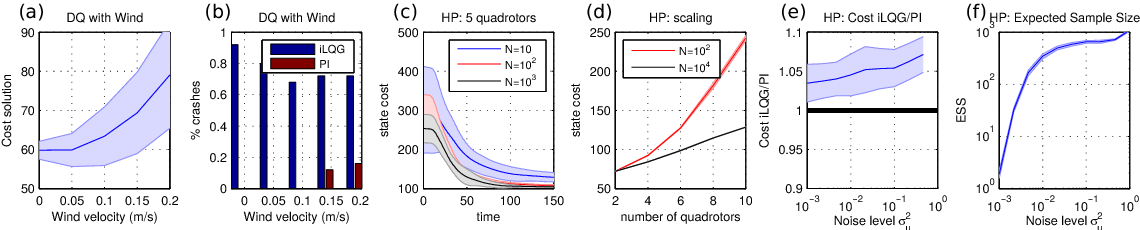 Figure 4 for Real-Time Stochastic Optimal Control for Multi-agent Quadrotor Systems