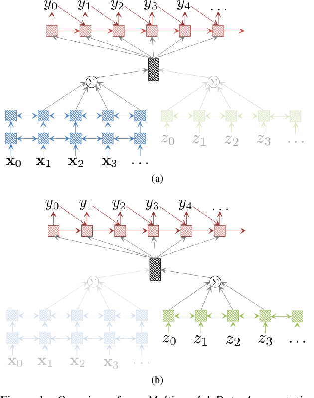 Figure 1 for Multi-Modal Data Augmentation for End-to-End ASR