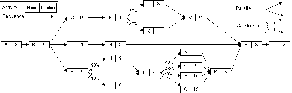 Duration Histograms for Workflow Systems - Semantic Scholar
