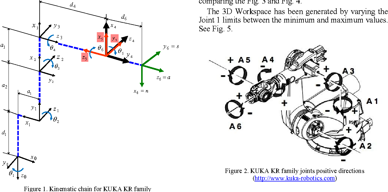 graphical representation of the significant 6r kuka robots