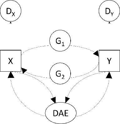 Figure 2 for VIGAN: Missing View Imputation with Generative Adversarial Networks