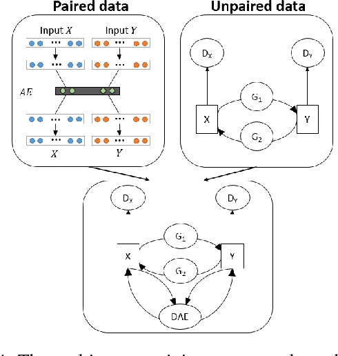 Figure 4 for VIGAN: Missing View Imputation with Generative Adversarial Networks