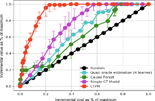 Figure 4 for Learning Continuous Treatment Policy and Bipartite Embeddings for Matching with Heterogeneous Causal Effects
