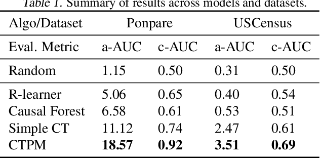 Figure 2 for Learning Continuous Treatment Policy and Bipartite Embeddings for Matching with Heterogeneous Causal Effects