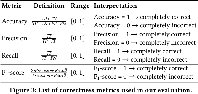 Figure 3 for Through the Data Management Lens: Experimental Analysis and Evaluation of Fair Classification