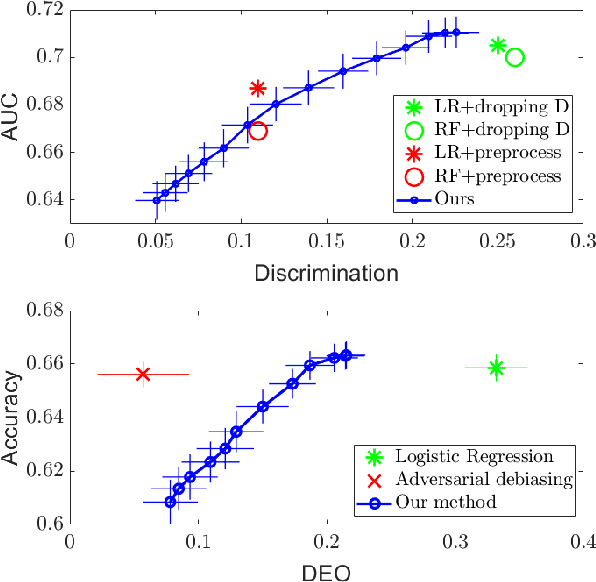Figure 1 for A Maximal Correlation Approach to Imposing Fairness in Machine Learning