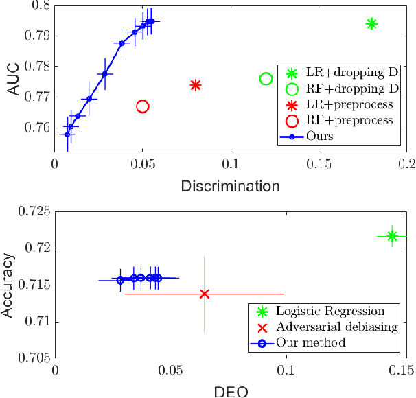 Figure 2 for A Maximal Correlation Approach to Imposing Fairness in Machine Learning