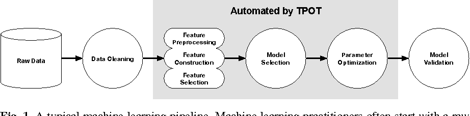 Figure 1 for Identifying and Harnessing the Building Blocks of Machine Learning Pipelines for Sensible Initialization of a Data Science Automation Tool
