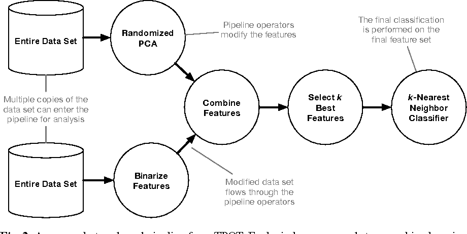 Figure 3 for Identifying and Harnessing the Building Blocks of Machine Learning Pipelines for Sensible Initialization of a Data Science Automation Tool
