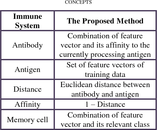 Table I From Artificial Immune Classifier Aicls An Immune