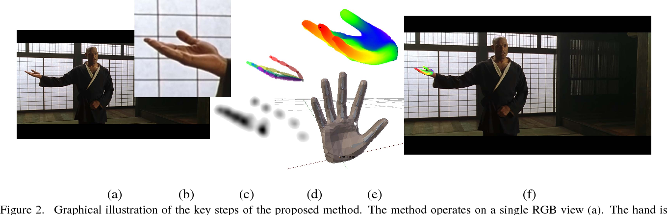 Figure 2 for Using a single RGB frame for real time 3D hand pose estimation in the wild