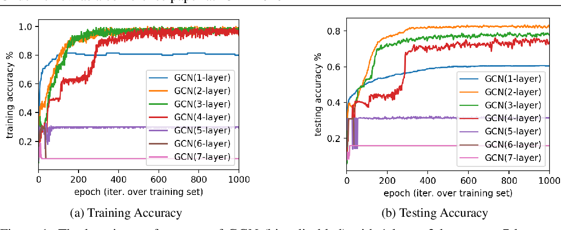 Figure 1 for GResNet: Graph Residual Network for Reviving Deep GNNs from Suspended Animation
