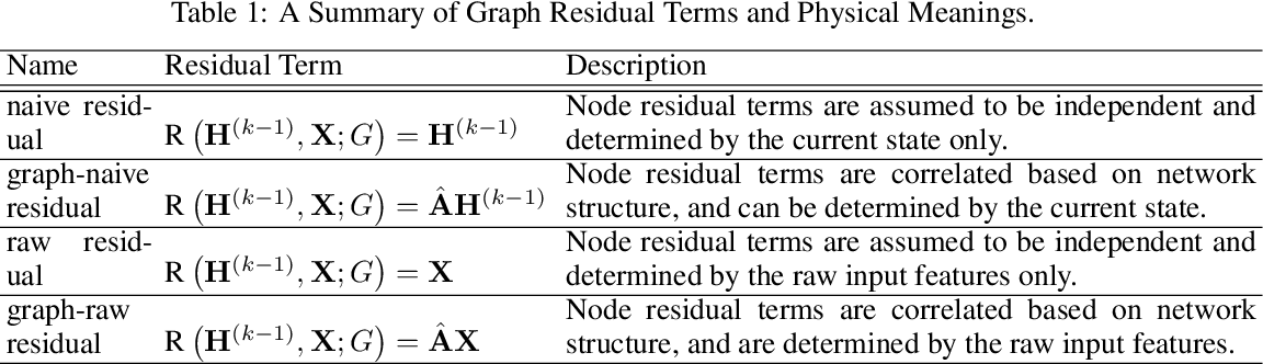 Figure 2 for GResNet: Graph Residual Network for Reviving Deep GNNs from Suspended Animation