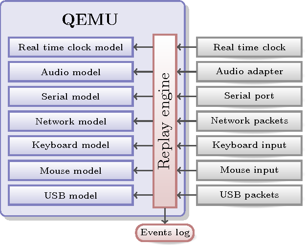 Figure 1 from Don't panic: reverse debugging of kernel drivers