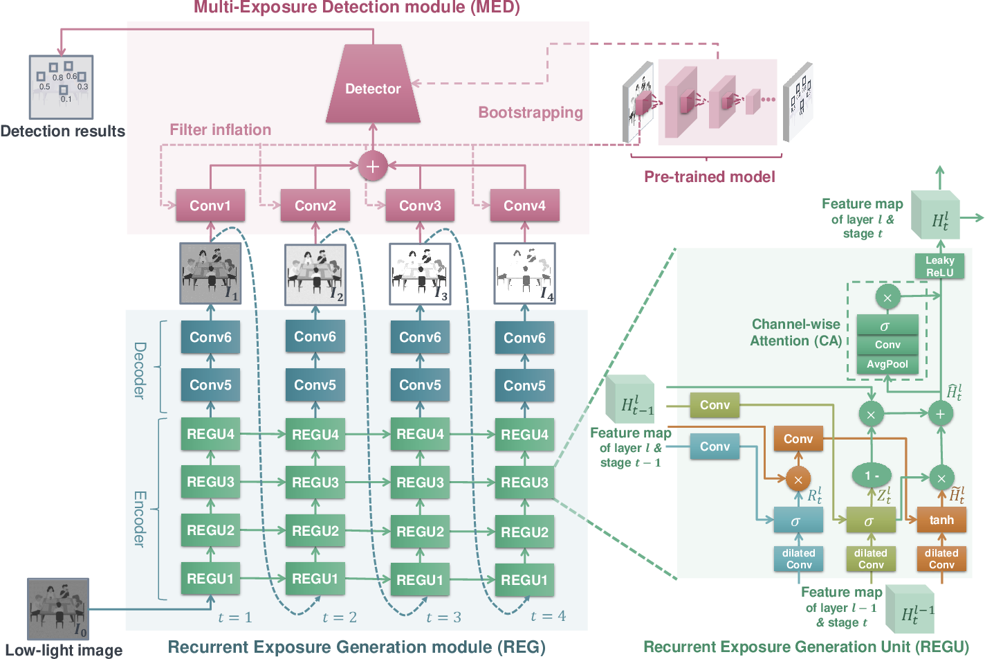 Figure 2 for Recurrent Exposure Generation for Low-Light Face Detection