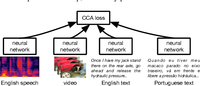 Figure 1 for Learning from Multiview Correlations in Open-Domain Videos