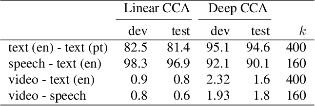 Figure 2 for Learning from Multiview Correlations in Open-Domain Videos