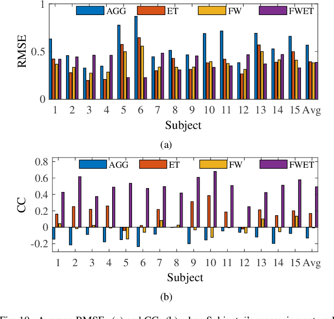 Figure 2 for EEG-Based Driver Drowsiness Estimation Using Feature Weighted Episodic Training