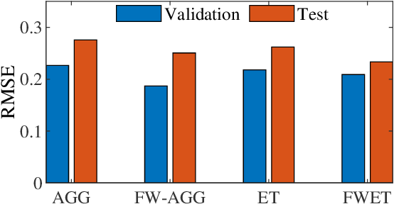 Figure 3 for EEG-Based Driver Drowsiness Estimation Using Feature Weighted Episodic Training